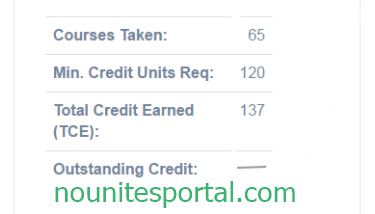 Noun Result total credit earned tce and outstanding credit session