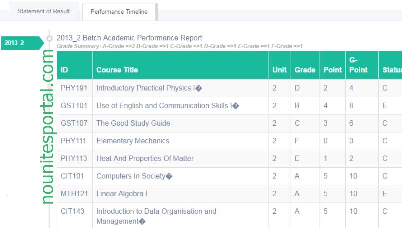 Noun result performance timeline